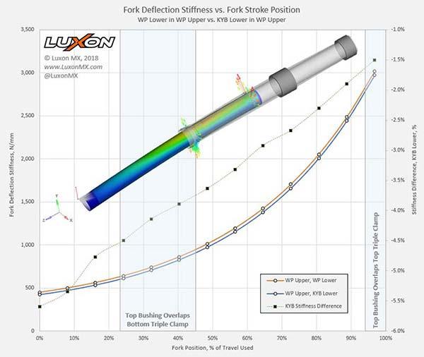 Fork Tube Stiffness